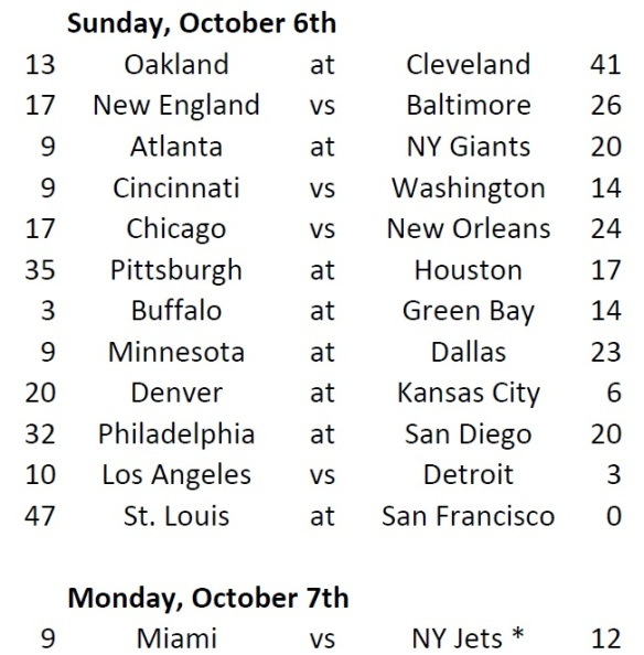 Week 4 Game Results Corrected
