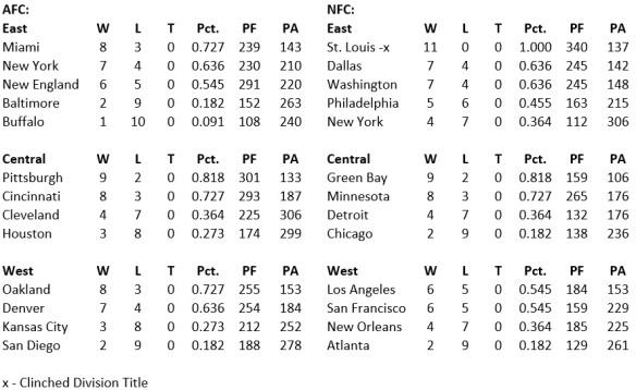 Standings 11
