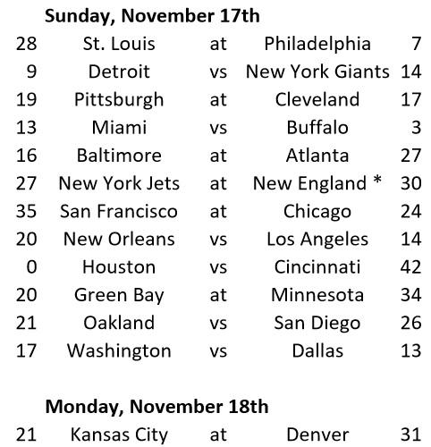 Week 10 Game Results