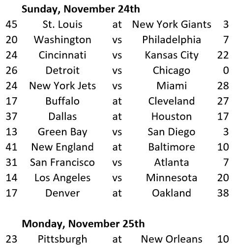 Week 11 Game Results