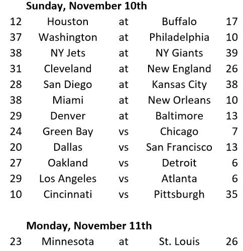 Week 9 Game Results