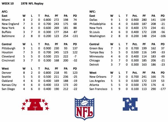 1978 NFL Week 10 Standings
