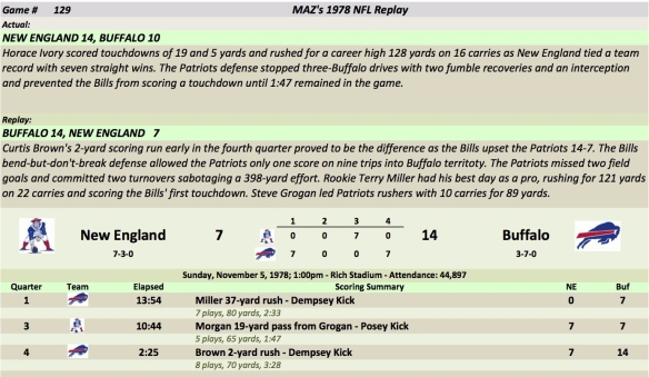 Game 129 NE at Buf