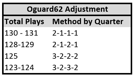Oguard62 Adjustment