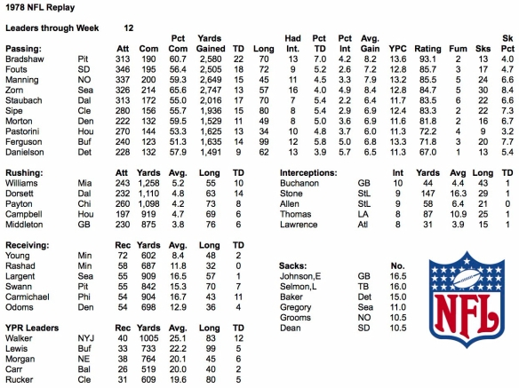 1978 NFL Week 12 Leaders