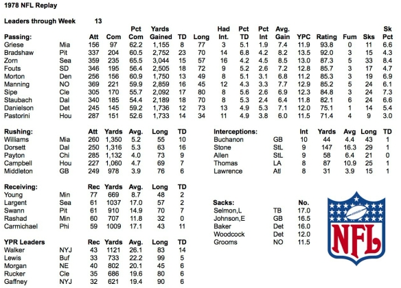 1978 NFL Week 13 Leaders