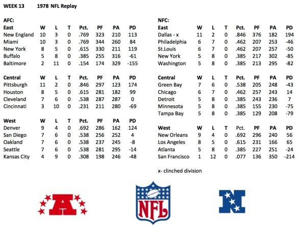 1978 NFL Week 13 Standings
