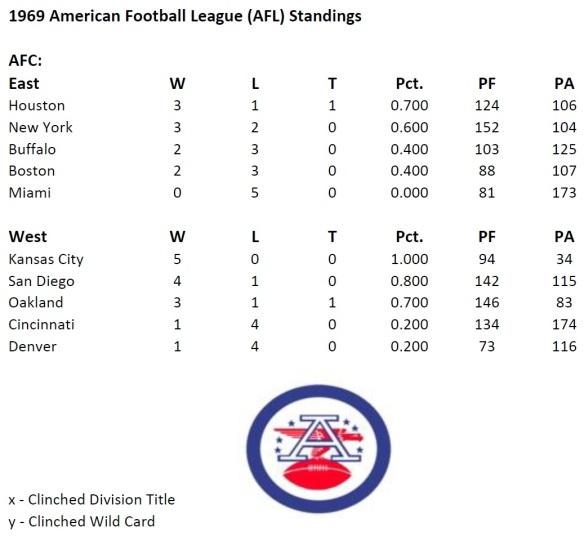 Standings