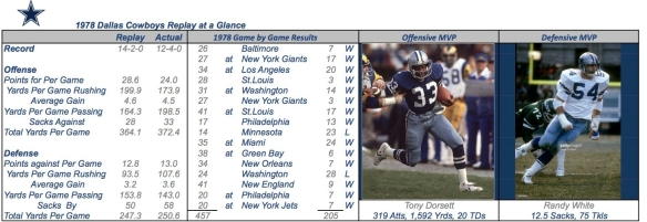 1978 DALLAS COWBOYS Summary