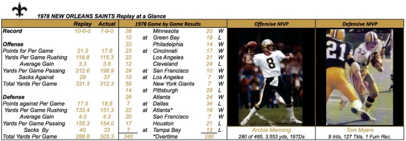 1978 NEW ORLEANS SAINTS Summary