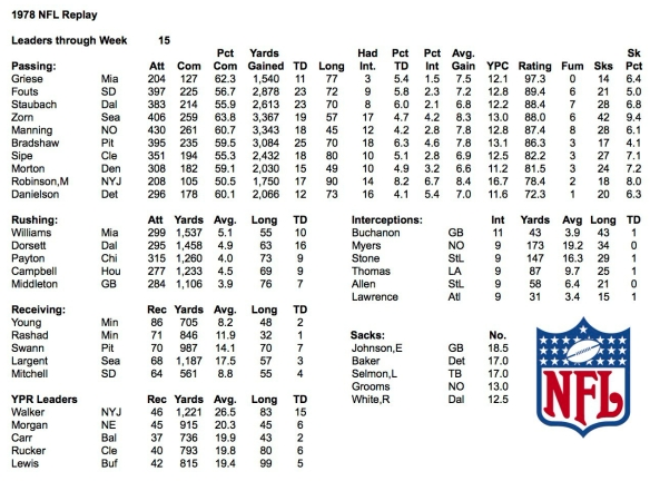 1978 NFL Week 15 Leaders