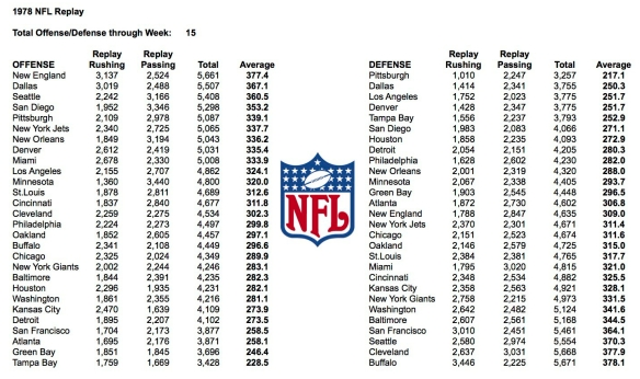 1978 NFL Week 15 Total Yards
