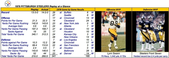 1978 PITTSBURGH STEELERS Summary
