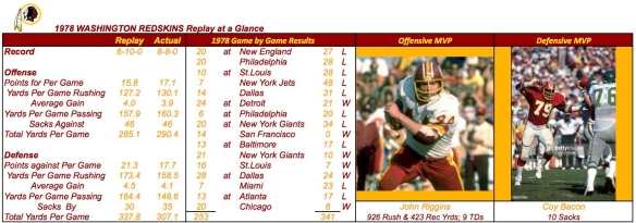 1978 WASHINGTON REDSKINS Summary