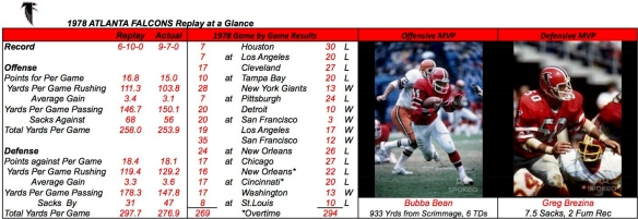 1978 ATLANTA FALCONS Summary'
