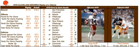 1978 CLEVELAND BROWNS Summary