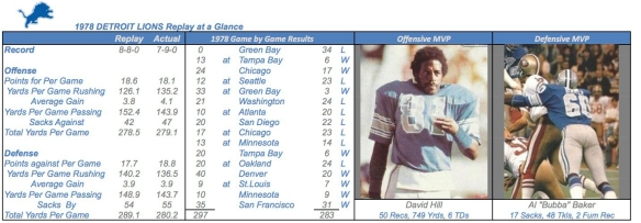 1978 DETROIT LIONS Summary