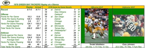1978 GREEN BAY PACKERS Summary