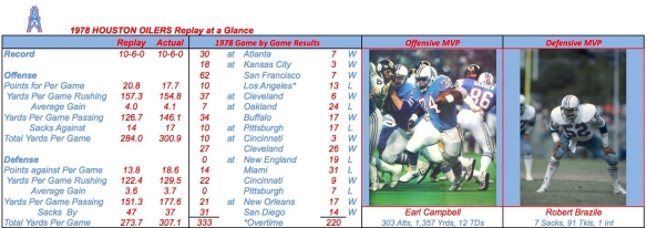 1978 HOUSTON OILERS Summary