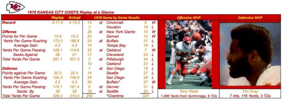 1978 KANSAS CITY CHIEFS Summary