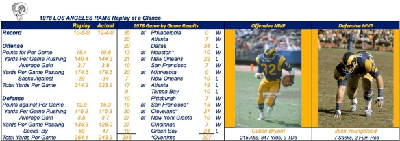 1978 LOS ANGELES RAMS Summary