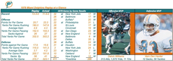 1978 MIAMI DOLPHINS Summary