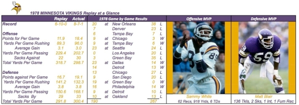 1978 MINNESOTA VIKINGS Summary