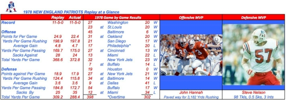1978 NEW ENGLAND PATRIOTS Summary