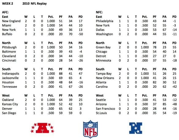 2010 Week 2 Standings