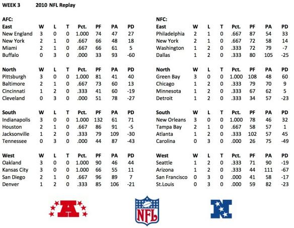 2010 Week 3 Standings