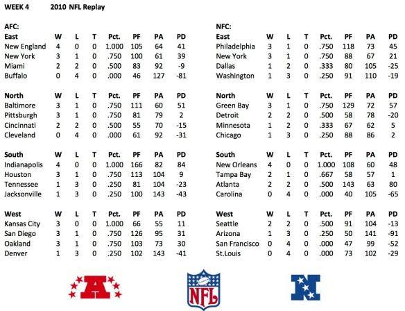 2010 Week 4 Standings