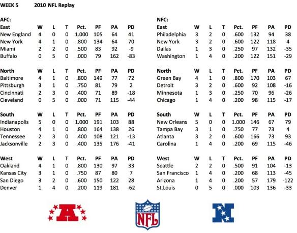 2010 Week 5 Standings