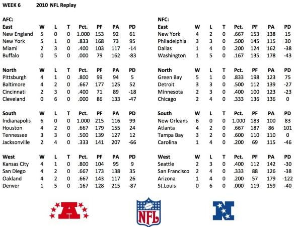 2010 Week 6 Standings