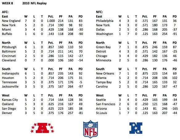 2010 Week 8 Standings
