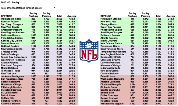 2010 NFL Week 7 Total Yards