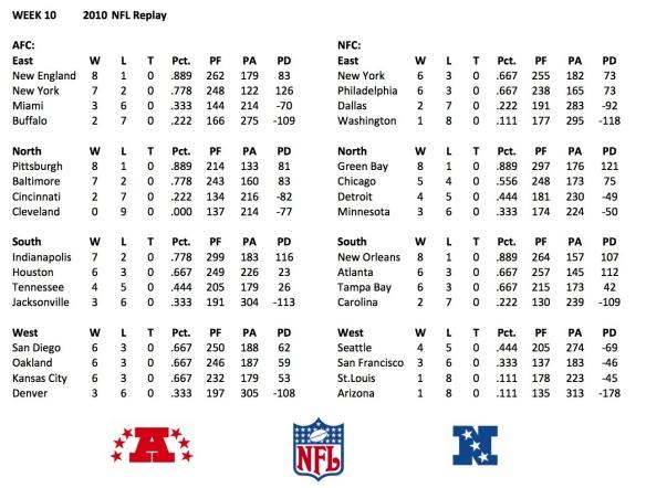 2010 week 10 standings