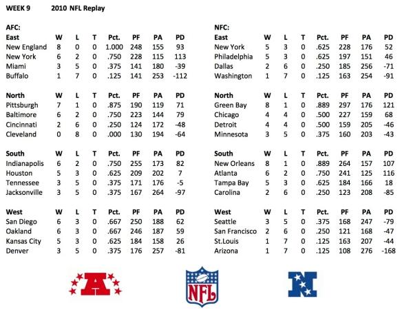 2010 week 9 standings