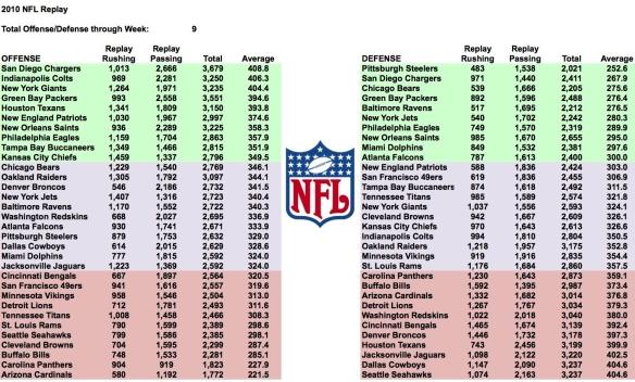 2010 week 9 total yards