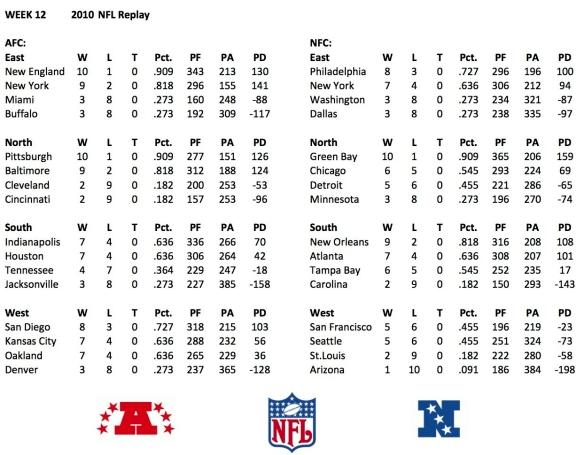 2010 Week 12 Standings