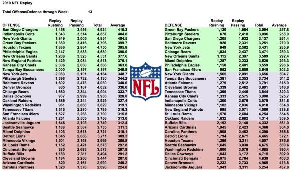 2010 NFL Replay Week 13 Total Yards