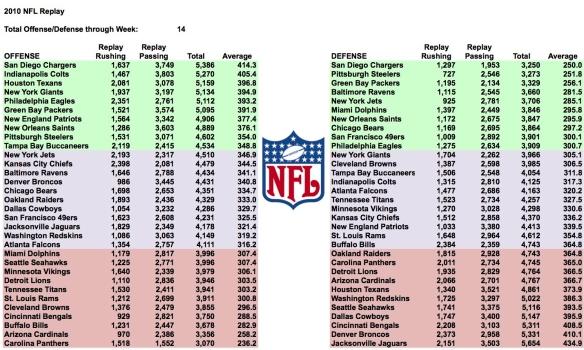 2010-week-14-total-yards.jpg