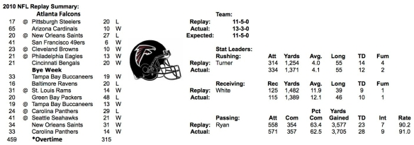 2010 ATLANTA FALCONS SUMMARY