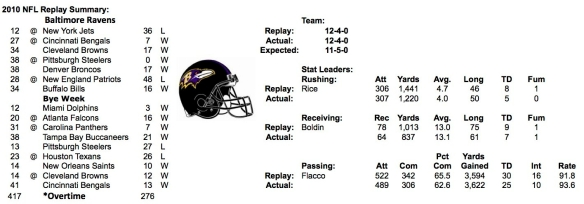 2010 BALTIMORE RAVENS SUMMARY