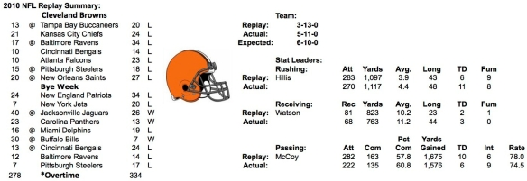 2010 CLEVELAND BROWNS SUMMARY