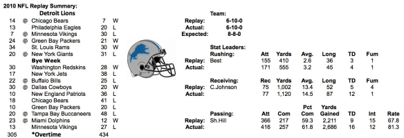 2010 DETROIT LIONS SUMMARY