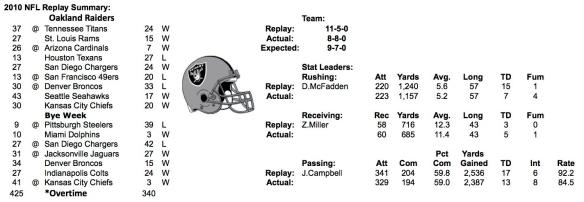 2010-oakland-raiders-summary.jpg