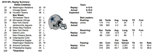 2010 DALLAS COWBOYS SUMMARY