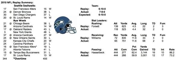 2010-seattle-seahawks-summary.jpg