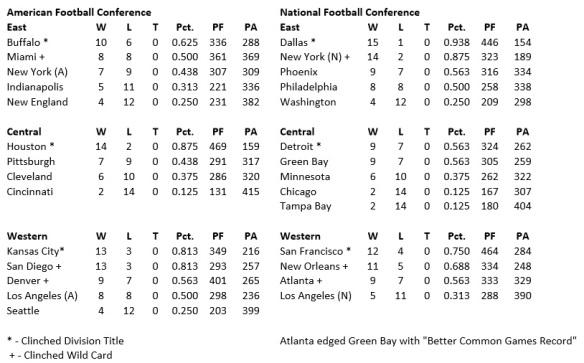 Standings (Final)