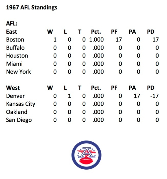 1967-afl-week-1-standings.jpg